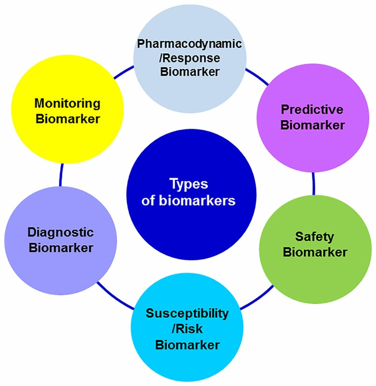 Types_of_Biomarkers_Frontiers_091420A