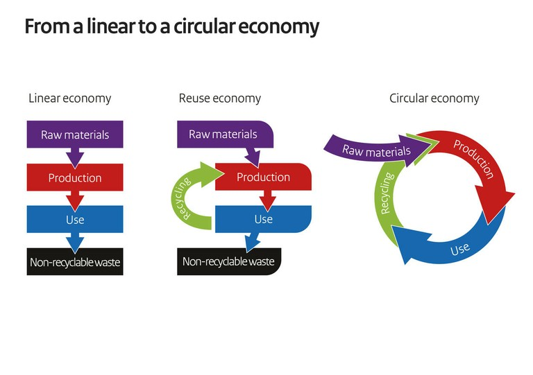 From Linear to a Circular Economy_112620A