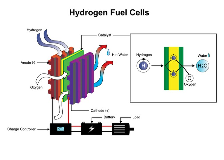Hydrogen Fuel Cells_020121B