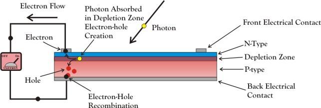 Photovoltaic Cell_122620A
