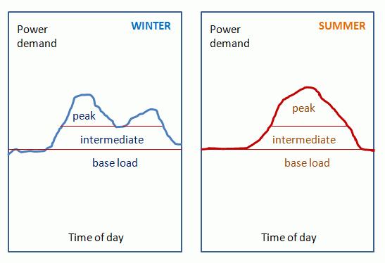 Power Demand_PSU_052021A