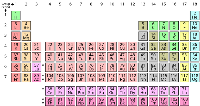 The Periodic Table_122820A