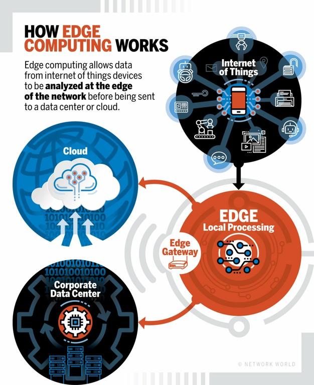 How_Edge_Computing_Works_060220A