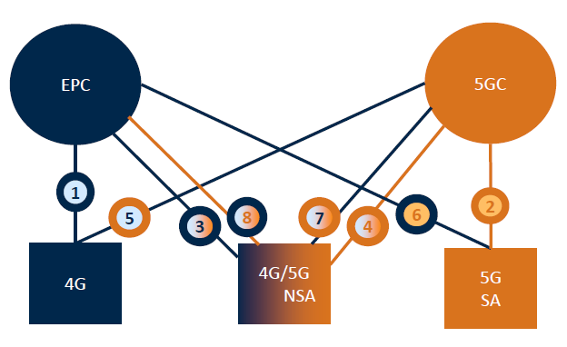 5G_Core_Migration_Metaswitch_062020A