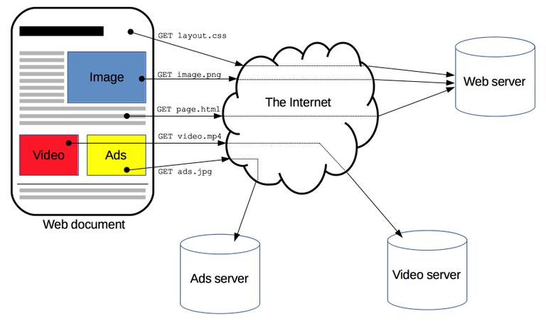 HTTP_Basic_Architecture_Mozilla_061920A