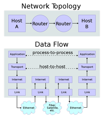 IP_Stack_Connection_060820A