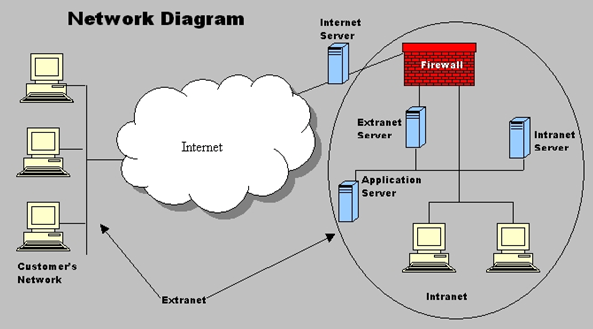 The_Internet_Network_Diagram_060920A