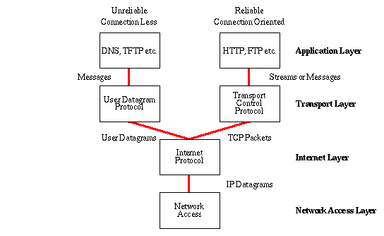 The_Internet_Protocol_Stack_061020A