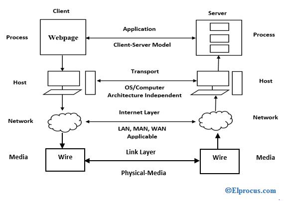 Internet_Protocol_Suite_062720A