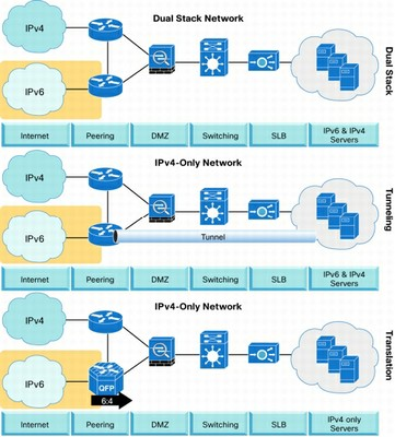 Available IPv6 Transition Techniques