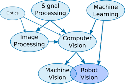 Robot Vision's Family Tree
