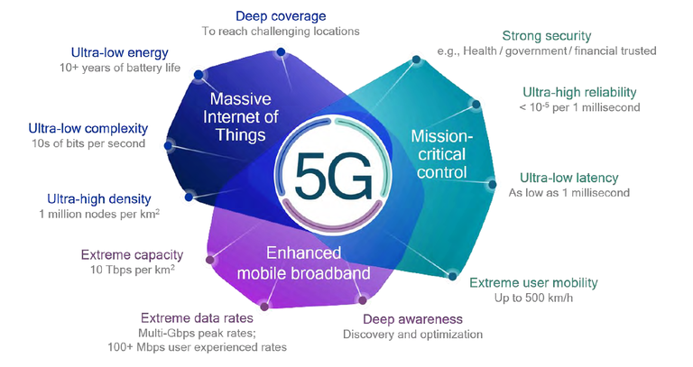 The_Three_Key_Features_of_5G_041120A